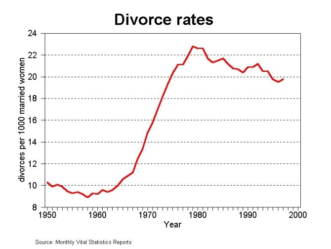 us-divorce-rates-since-the-50s